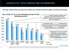 From GeekWire. Geeks find computer crashes/losing data more stressful than ending a relationship. From GeekWire.