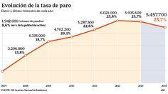 El empleo sube en 433.900 personas, el primer aumento desde 2007, según la EPA http://w.abc.es/9phr7q