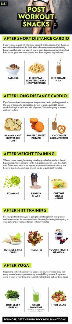 Your Post Workout Routine Needs This One Supplement Are you getting the most out of your workouts? If youre not mindful of what youre eating afterwards, most likely not. Reach your physical potential by eating one of these post workout snacks. Get the bodyrock meal plan and become the healthiest version of you!