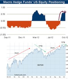 Macro hedge funds fought the Fed and the Fed won.