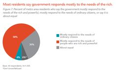 Most residents say government responds mostly to the needs of the rich