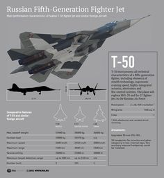 Main performance characteristics of Sukhoi T-50 fighter jet and similar foreign aircraft
