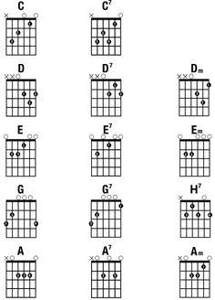 Akordy :: Výuka na gitaru v Čadci