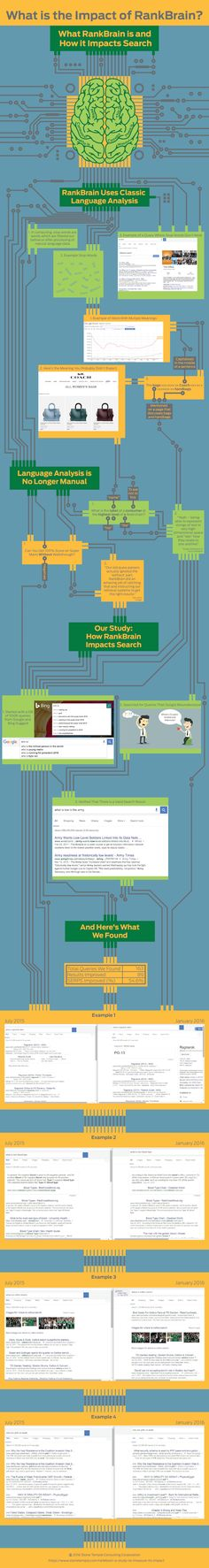 Impact of Google RankBrain on Search (infographic)