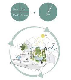 SLA Farsta - en 'Promenadstad', via sla. Architecture Graphics, Architecture Portfolio, Landscape Architecture, Architecture Diagrams, Urban Analysis, Site Analysis, Urban Design Diagram, Site Plans, Concept Diagram