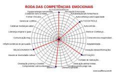 Roda das Competências Emocionais