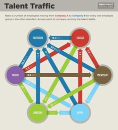 Infographic: Talent War Continues in Silicon Valley