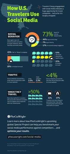 ¿Cómo usan los viajeros el Social Media?