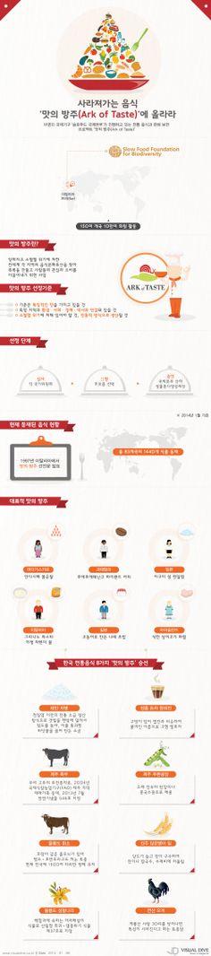 [인포그래픽] 사라져가는 음식, '맛의 방주(Ark of Taste)'에 올라라 #taste / #Infographic ⓒ 비주얼다이브 무단 복사·전재·재배포 금지