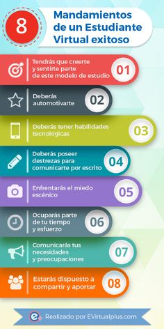 8 mandamientos del estudiante virtual exitoso #INFOGRAFÍA Virtual Class, Design Social, Grammar Book, School Study Tips, Flipped Classroom, Study Skills, School Notes, Teaching English, Learn English