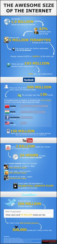 """""""The awesome size of the Internet. Billion people are using the Internet, by Theroxor"""" (I believe there's room for great Architectural Content! Social Media Roi, Social Media Quotes, Social Media Graphics, Internet Usage, Internet Marketing, Online Marketing, Get Paid Online, Web Analytics, Marketing Goals"""