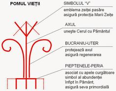 Romania People, Rat Race, Folk Embroidery, Ancient Symbols, Ancient Jewelry, Cross Stitching, Moldova, Folk Costume, Arya