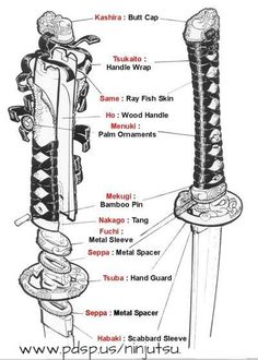 Samurai Sword's handle details