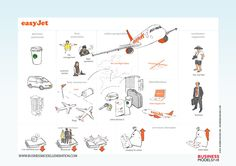 Easyjet canvas by Business Models Inc.