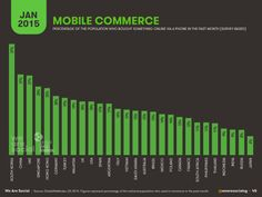 Mobile commerce penetration for selected countries | WeAreSocial | Jan 2015