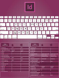 Connaître les raccourcis claviers d'un logiciel c'est un gain de temps énorme, ça évite de passer par les différent panneaux et c'est super pratique. Mais connaissez-vous vraiment les différents raccourcis des différents logiciels que vous utilisez tous les jours ? Photoshop ? Illustrator ? L…