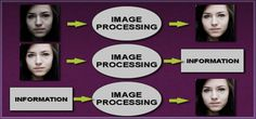WHY DO WE NEED IMAGE PROCESSING?… - Offshore Outsourcing Services - Quora
