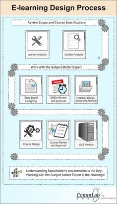 E-learning Design Process – An Infographic