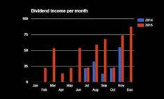 Dividend for Starters: Dividend income - December 2015
