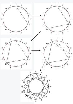 This site has great math projects. This can be done with nails in a board and colored yarn. Makes a great pricture too. This site has great math projects. This can be done with nails in a board and colored yarn. Makes a great pricture too. Dream Catcher Patterns, Dream Catcher Craft, Diy Dream Catcher For Kids, Homemade Dream Catchers, Making Dream Catchers, Dream Catcher Mobile, Dream Catcher Drawing, Giant Dream Catcher, Diy And Crafts