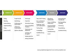 Projektphasen von Online-Projekten