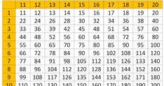 Velká násobilka - tabulka k procvičování  Pro tisk velké násobilky klikněte na obrázek! Periodic Table, Periodic Table Chart, Periotic Table