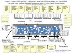 Example of a Dragon1 Project Landscape map. A Dragon1 Project Landscape Map is an overview of all important controls of a project that are measurable, adaptable and fixable.