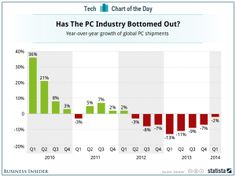 The Destruction Of The PC Industry Might Finally Be Over (MSFT)