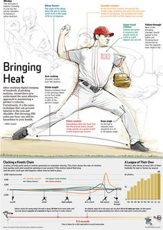 Want to throw a baseball 100mph? Check out this pitcher mechanics breakdown!