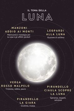 Il tema della Luna in letteratura.