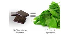 Diabetic Chocolate, Have You Tried, Diabetic Friendly, Spinach