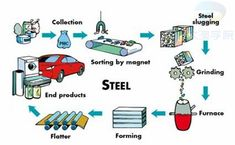 Here is a diagram of the steel recycling process. Recycling Information, Recycling Process, Aluminum Cans, Recycled Materials, Infographic, Plastic, Steel, Students, Diagram