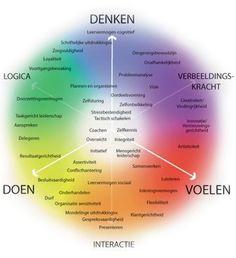 Competentiemodel © Schouten & Nelissen