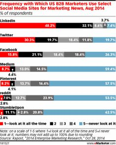 [Chart] What Social Media Networks #B2B mktrs use to stay up to date on mktg news (8/14) Shared 6/1/15