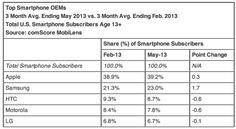 El iPhone Sigue Siendo el Rey del Mercado en EEUU