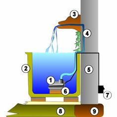 Aquaponics System For You Water Wall Fountain, Water Fountain Design, Outdoor Wall Fountains, Garden Fountains, Yard Water Fountains, Outdoor Water Features, Water Features In The Garden, Backyard Projects, Garden Projects