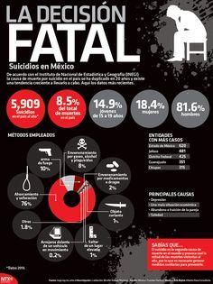 #SabíasQue cada año se suicidan 5909 personas en México.   #Infographic