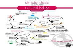 ::: LECTURA LAB ::: creatividad, educacion, profesores, consejos, tips, Edudemic, Katie Lepi