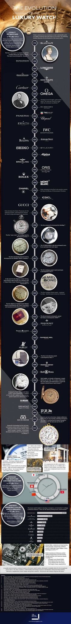 A chronological list of the history of luxury watches. Check out our infographic.