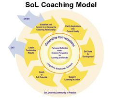 Coaching+Models | ... of the Society for Organizational Learning (SoL) Coaching Model