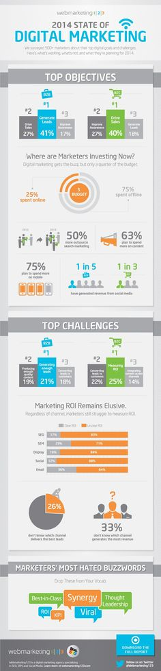 2014 The State of Digital Marketing #infographic