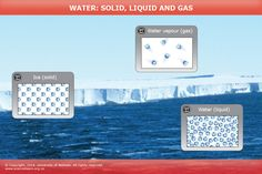 Water, solid, liquid and gas - INTERACTIVE. This animation explores water as a solid, liquid and gas. The water molecules stay the same, but they behave differently as they change from one form to another. 4th Grade Science, Science Student, Student Studying, What Is Matter, Properties Of Matter, Heat Energy, Water Molecule, States Of Matter, Ministry Of Education