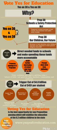 "Why vote ""Yes for Education""?"