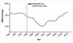 NOVA   The Autism-Vaccine Myth