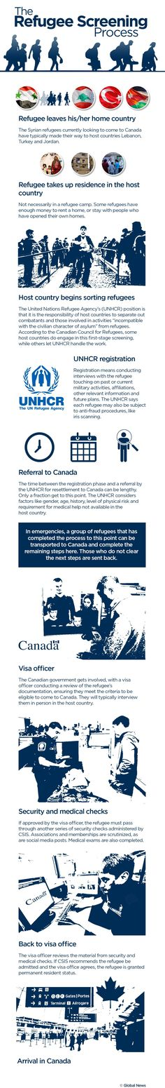 Here's a look at how the process usually unfolds, and how the government might be able to bring people over halfway through, and then complete the screenings on Canadian soil. (Global News)