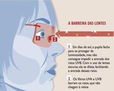 Teste de qualidade de óculos de sol precisa ser revisto O teste de qualidade e segurança de lentes de óculos de sol à radiação ultravioleta que embasa as atuais normas técnicas do produto fabricado em países como o Brasil precisa ser revisto