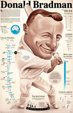 Sir Donald Bradman Infographics #Sir #Donald #Bradman #Infographics #Sports #Cricket
