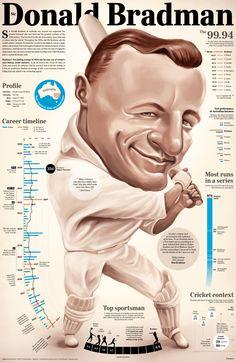 Sir Donald Bradman Infographics #Sir #Donald #Bradman #Infographics #Sports #Cricket