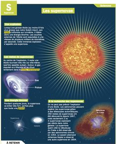 Fiche - Space and Astronomy Study French, Learn French, Cosmos, Science Experience, Medical Mnemonics, Reading Practice, Space And Astronomy, Information Technology, French Language