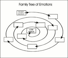 Family Tree of Emotions --- Working your way to the core beliefs that are hidden behind the screen of the emotion you are dealing with. Counseling Worksheets, Therapy Worksheets, Counseling Activities, Art Therapy Activities, School Counseling, Mental Health Counseling, Counseling Psychology, Kids Psychology, Stress Management
